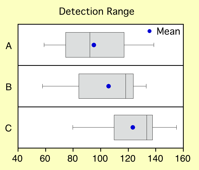 Box plot with markers