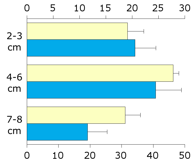 Double Y Bar plot with error bars
