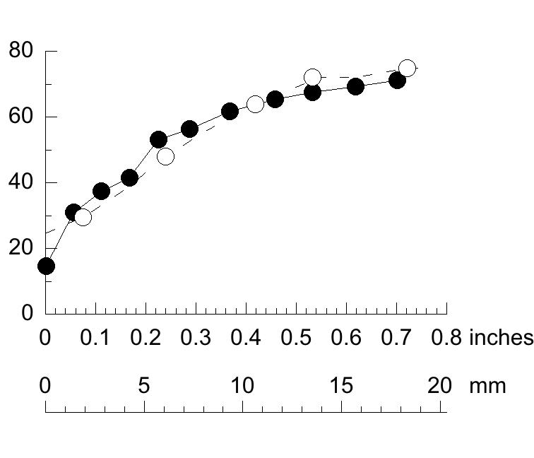 Double X plot