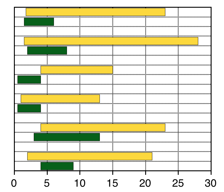 Floating Bar plot
