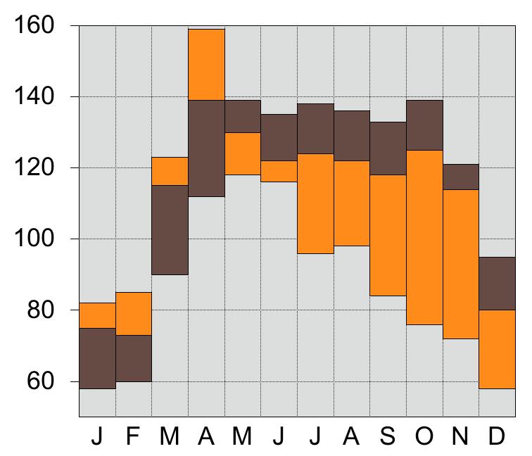 Floating Column plot