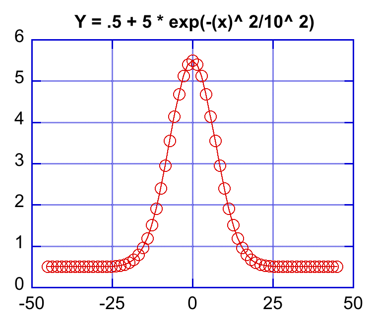 Plot of a gaussian curve