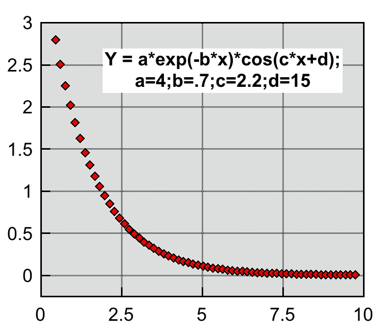 Plot of an exponential function