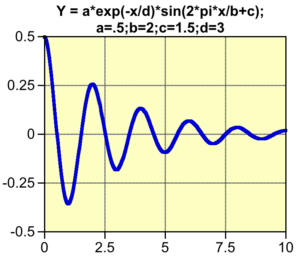 Plot of a sinusoidal function