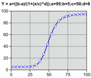Plot of a four parameter function