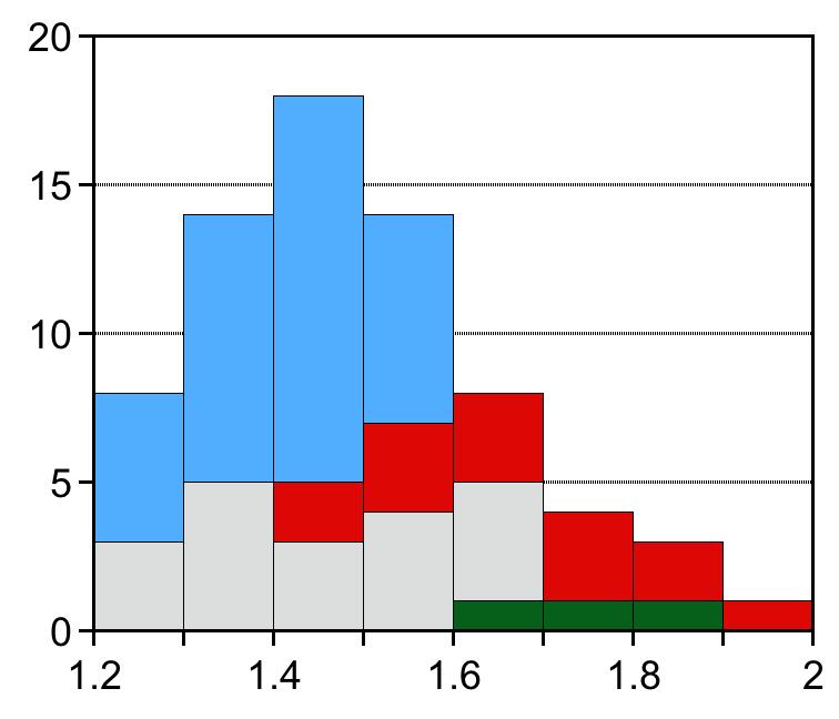 Histogram plot of four variables