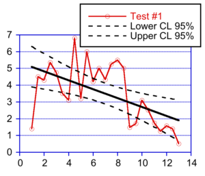 Line plot with confidence intervals
