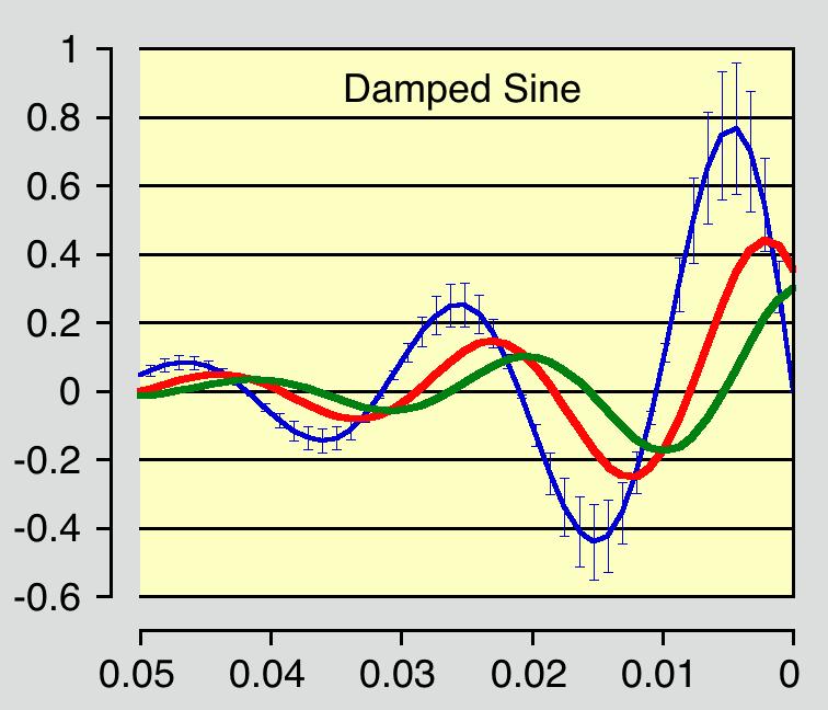 Damped Sine plot with error bars