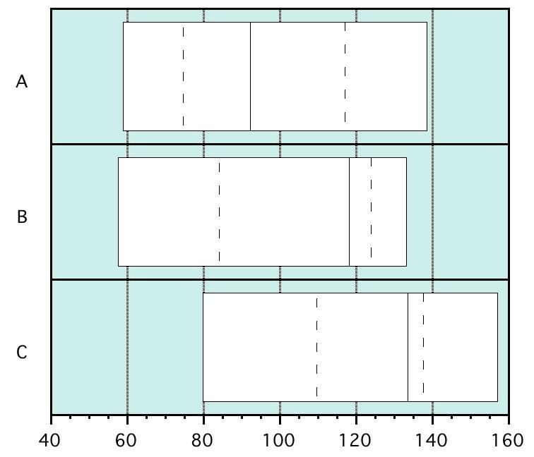 Percentile plot