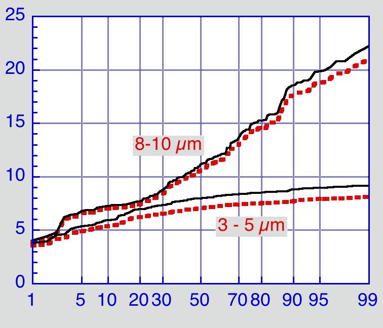 Probability plot