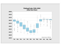 Box plot of water data