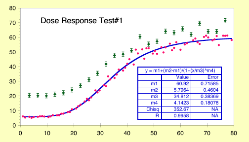 Plot with a dose response curve fit
