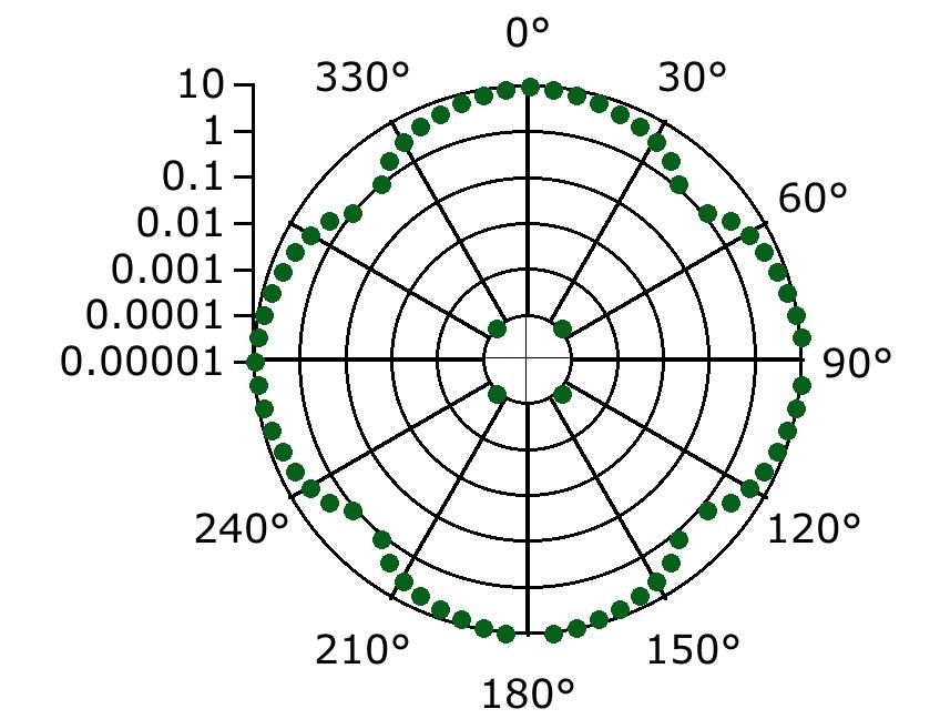 Polar plot with logarithmic axis