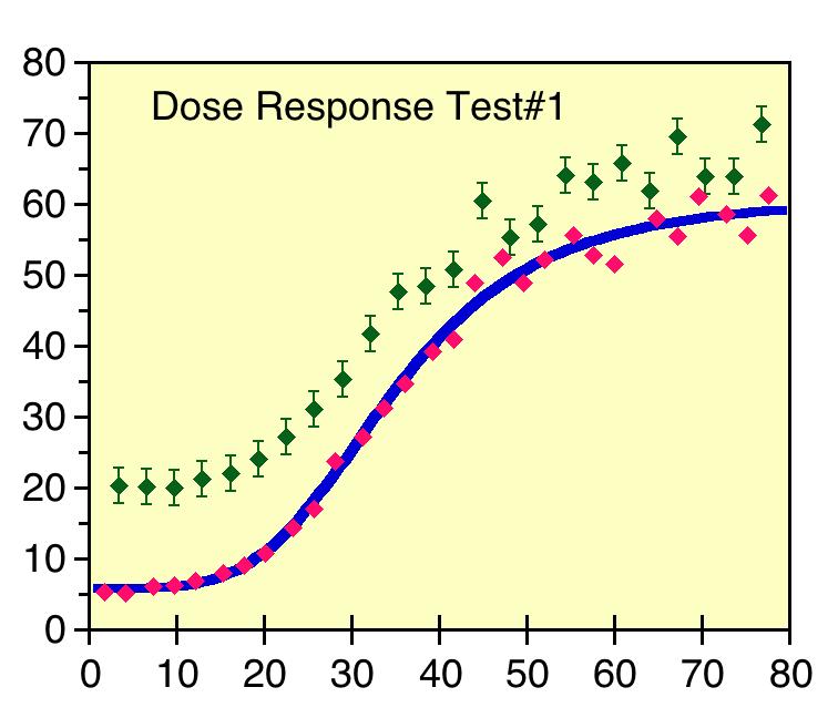 Scatter plot of dose response data