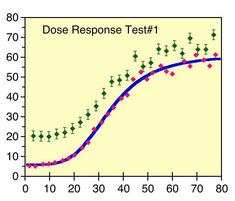 Scatter plot of dose response data