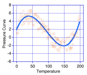 Scatter plot with a Polynomial curve fit