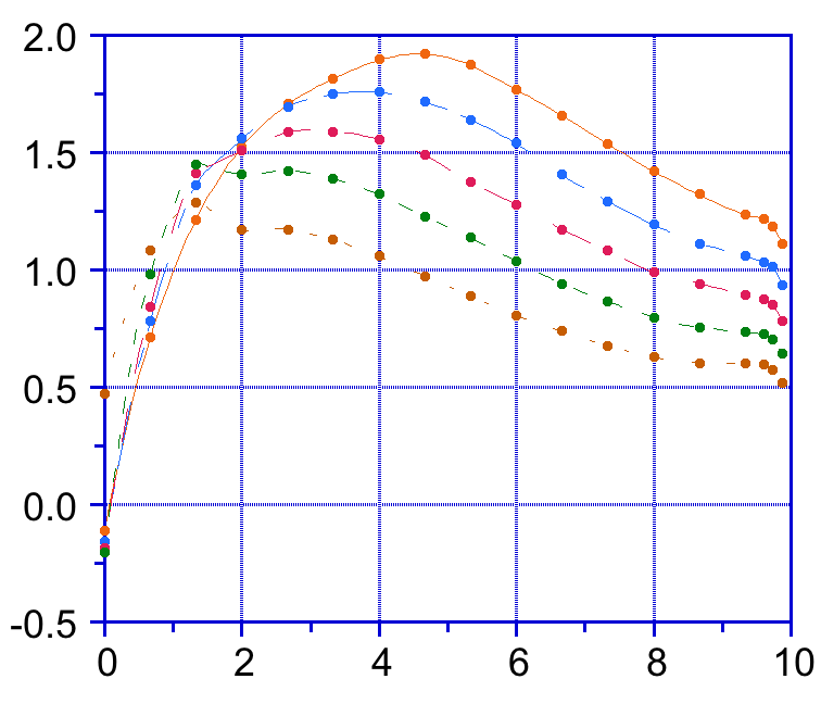 Scatter plot of five variables