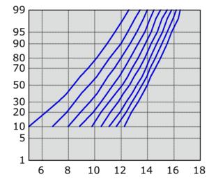 X-Y Probability plot